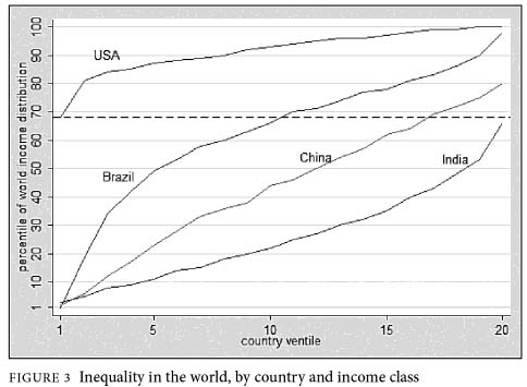 Inquality in the world