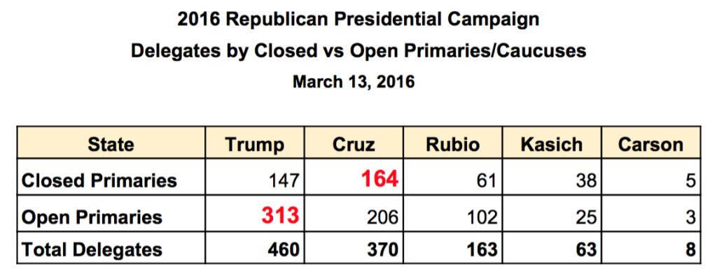 Open vs Closed Primaries