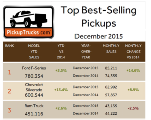 Pickup Truck Sales cropped