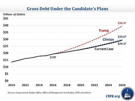 trump-clintonc-gross-debt-crfb