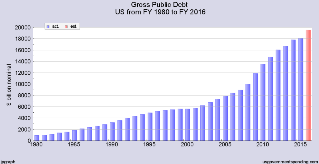 chart-1-gross-public-debt-1980-2016-bar