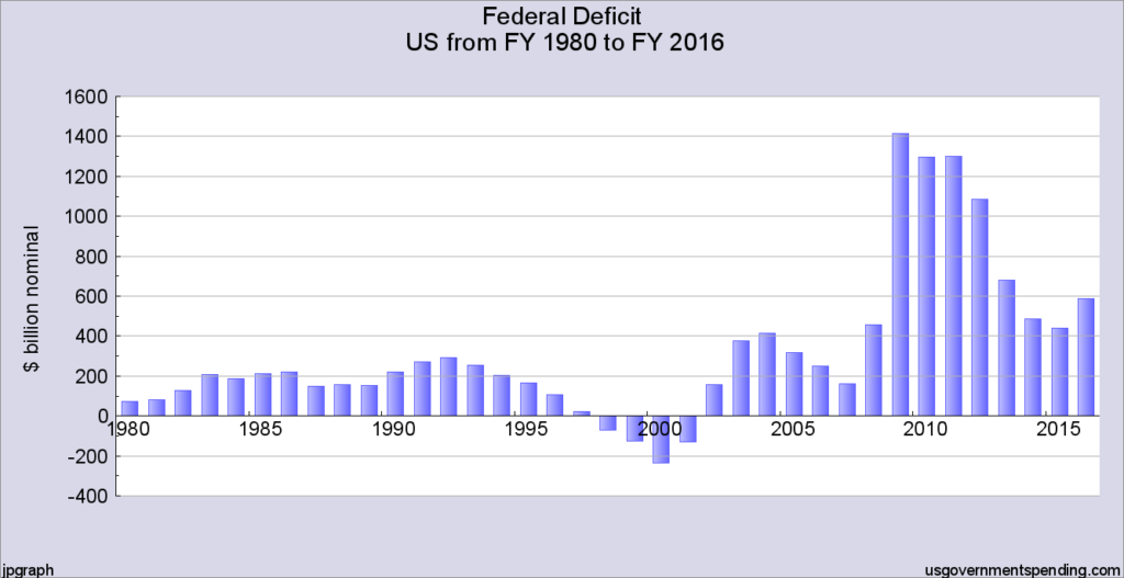 chart-2-federal-deficit-1980-2016-bar