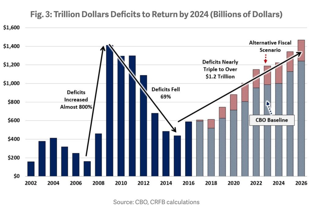 chart-3-cbo-crfb-projected-deficits