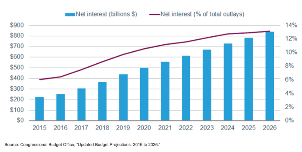 projected-net-interest-expense-in-billions-of-dollars-and-as-a-percentage-of-total-federal-outlays-2015-2026